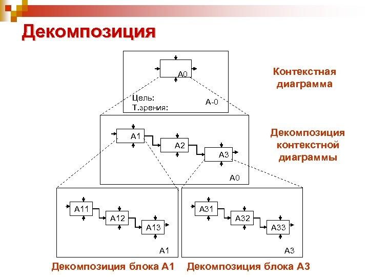 Декомпозиция Контекстная диаграмма А 0 Цель: Т. зрения: А-0 Декомпозиция контекстной диаграммы А 1