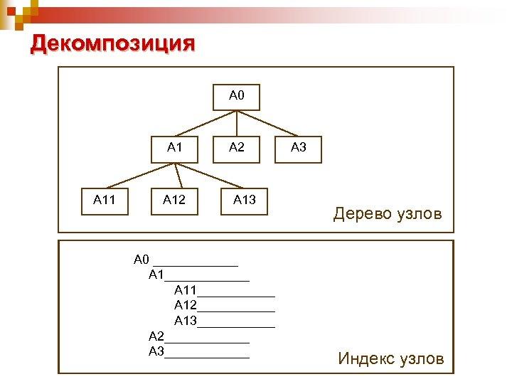Декомпозиция А 0 А 11 А 12 А 13 А 0 ____________ А 11______