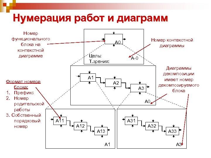 Нумерация работ и диаграмм Номер функционального блока на контекстной диаграмме Формат номера блока: 1.