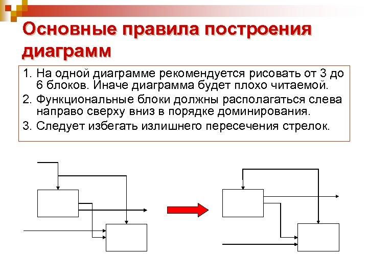 Основные правила построения диаграмм 1. На одной диаграмме рекомендуется рисовать от 3 до 6