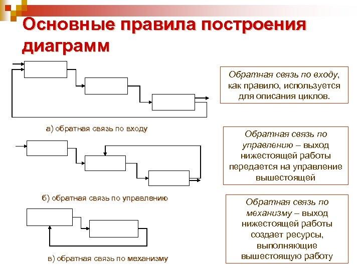 Основные правила построения диаграмм Обратная связь по входу, как правило, используется для описания циклов.