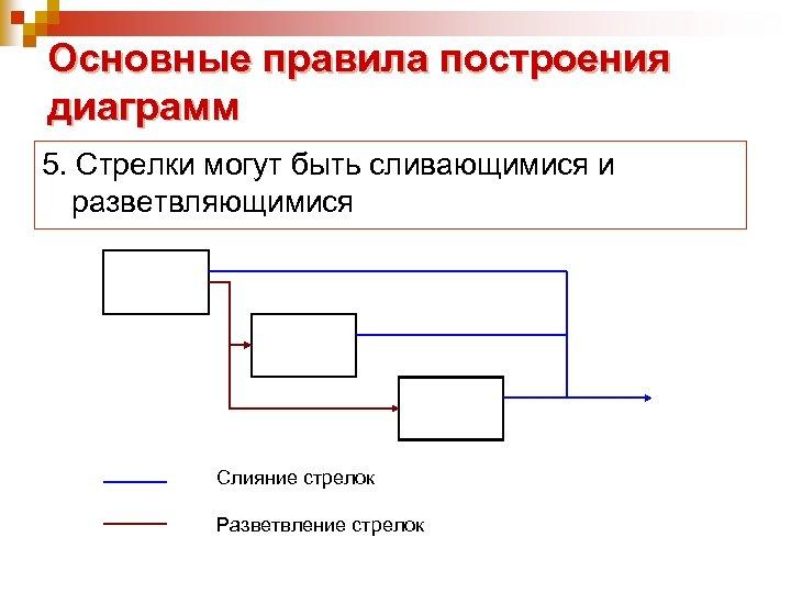 Основные правила построения диаграмм 5. Стрелки могут быть сливающимися и разветвляющимися Слияние стрелок Разветвление
