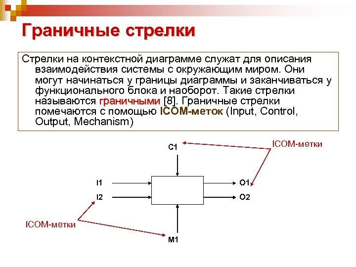 Граничные стрелки Стрелки на контекстной диаграмме служат для описания взаимодействия системы с окружающим миром.