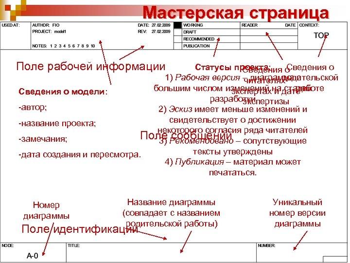 Мастерская страница Поле рабочей информации Сведения о Статусы проекта: Сведения о родительской 1) Рабочая