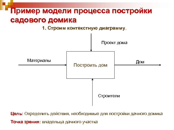 Пример модели процесса постройки садового домика 1. Строим контекстную диаграмму. Проект дома Материалы Построить