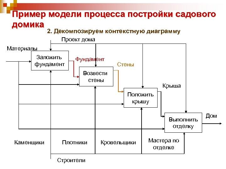 Пример модели процесса постройки садового домика 2. Декомпозируем контекстную диаграмму Проект дома Материалы Заложить