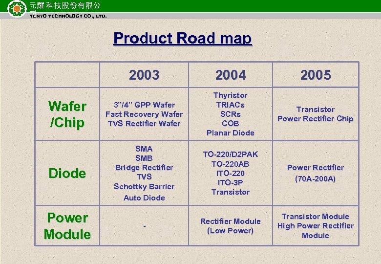 元耀 科技股份有限公 司 TECHNOLOGY CO. , LTD. YENYO Product Road map 2003 2004 2005