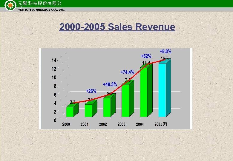 元耀 科技股份有限公 司 TECHNOLOGY CO. , LTD. YENYO 2000 -2005 Sales Revenue