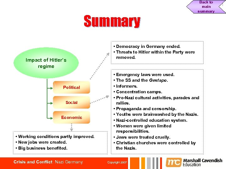 Summary Impact of Hitler's regime Political Social Economic • Working conditions partly improved. •