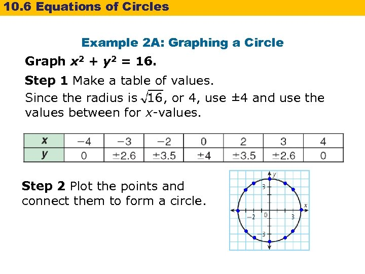 10. 6 Equations of Circles Example 2 A: Graphing a Circle Graph x 2