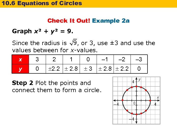 10. 6 Equations of Circles Check It Out! Example 2 a Graph x² +