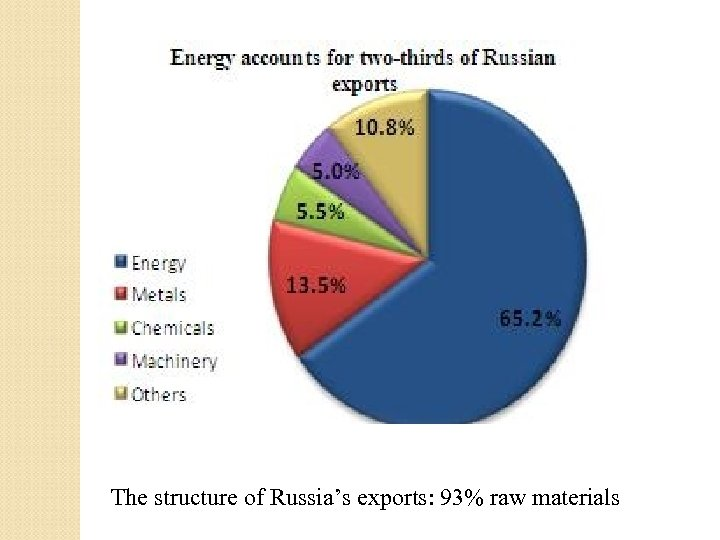 The structure of Russia's exports: 93% raw materials