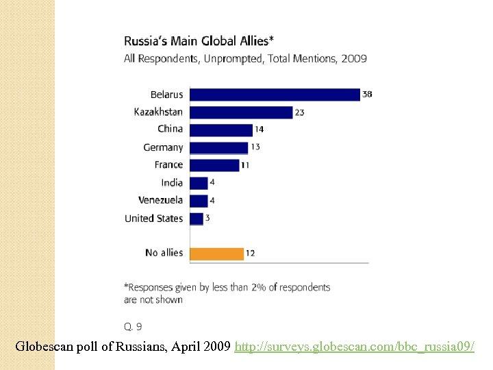 Globescan poll of Russians, April 2009 http: //surveys. globescan. com/bbc_russia 09/