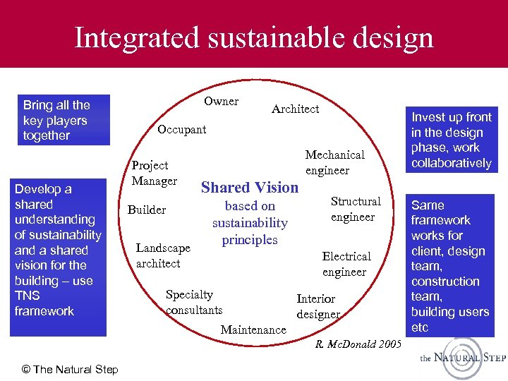 Integrated sustainable design Bring all the key players together Develop a shared understanding of