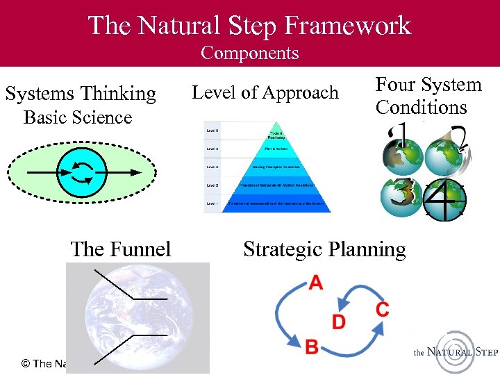 The Natural Step Framework Components Systems Thinking Basic Science The Funnel © The Natural