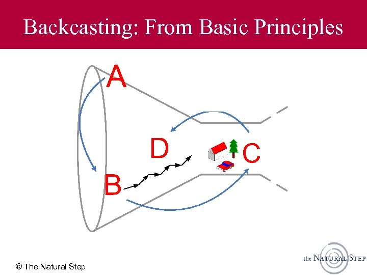 Backcasting: From Basic Principles © The Natural Step