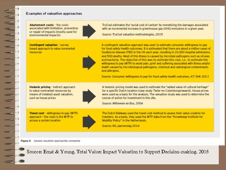 Source: Ernst & Young. Total Value: Impact Valuation to Support Decision-making. 2016