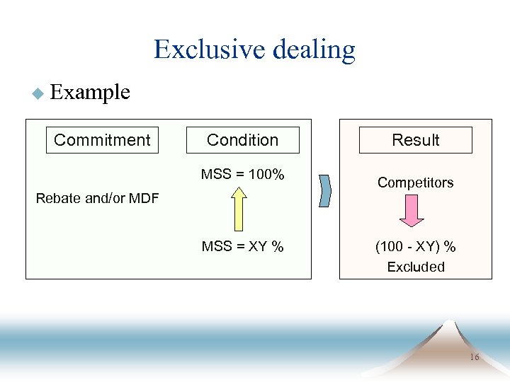 Exclusive dealing u Example Commitment Condition MSS = 100% Result Competitors Rebate and/or MDF