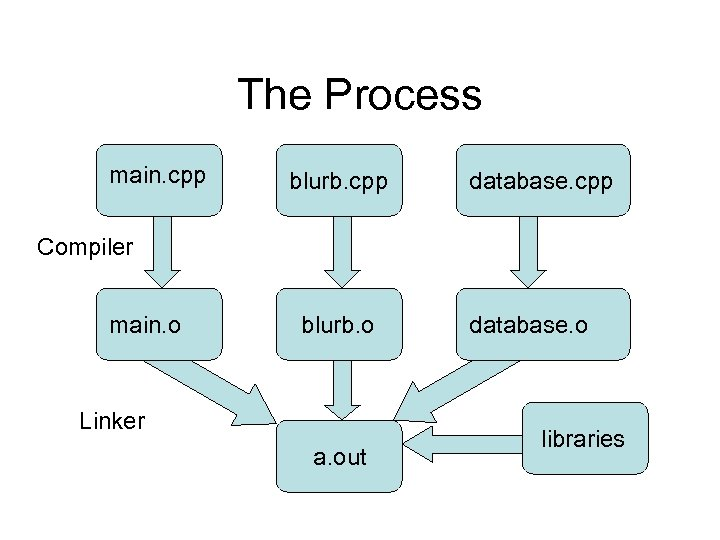 The Process main. cpp blurb. cpp database. cpp Compiler main. o blurb. o Linker