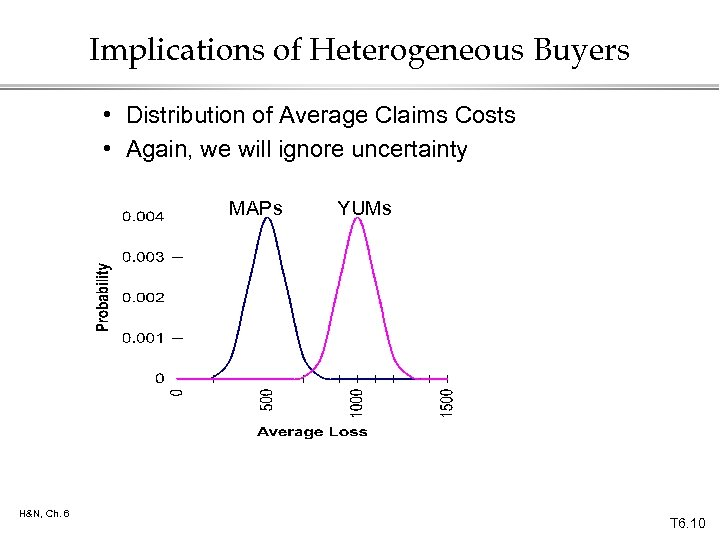 Implications of Heterogeneous Buyers • Distribution of Average Claims Costs • Again, we will