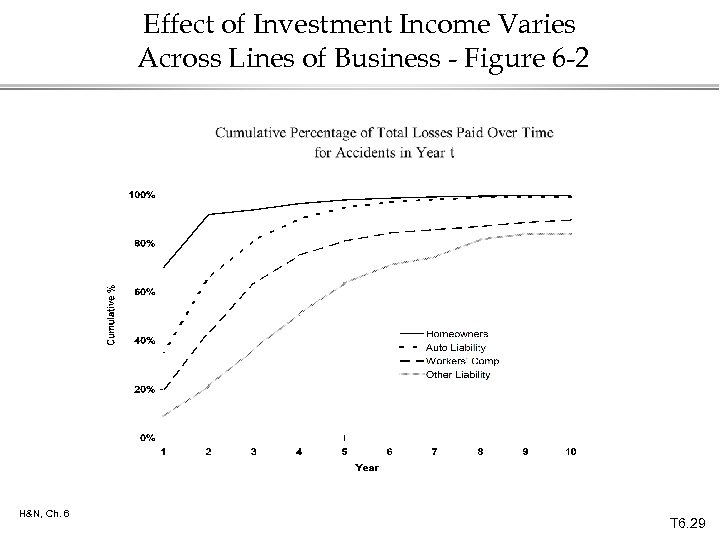 Effect of Investment Income Varies Across Lines of Business - Figure 6 -2 H&N,