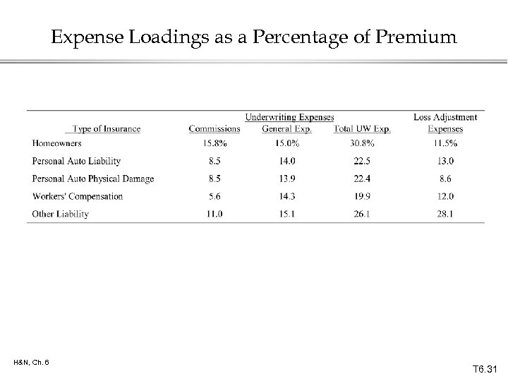 Expense Loadings as a Percentage of Premium H&N, Ch. 6 T 6. 31