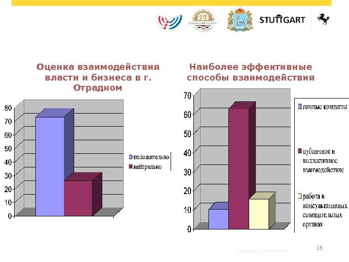 Оценка взаимодействия власти и бизнеса в г. Отрадном Наиболее эффективные способы взаимодействия Ульяновск, 09.