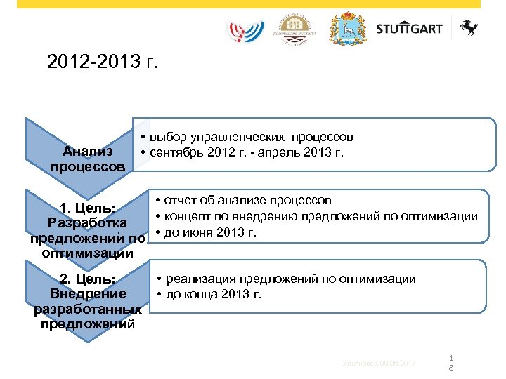 2012 -2013 г. Анализ процессов • выбор управленческих процессов • сентябрь 2012 г. -