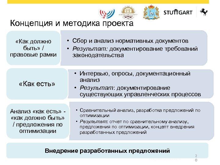 Концепция и методика проекта «Как должно быть» / правовые рамки • Сбор и анализ