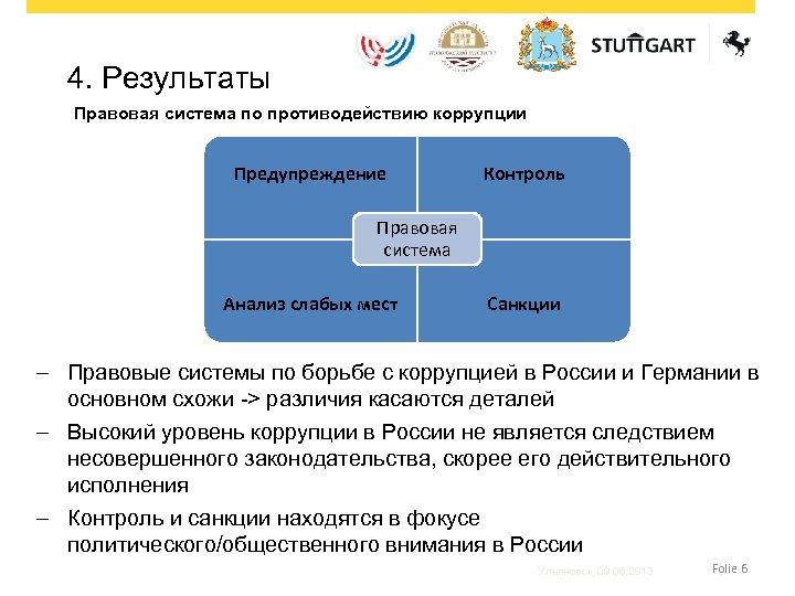 4. Результаты Правовая система по противодействию коррупции Предупреждение Контроль Правовая система Анализ слабых мест
