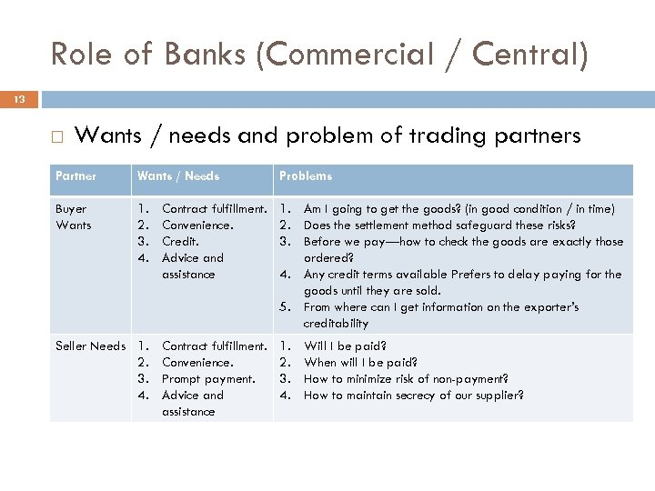 Role of Banks (Commercial / Central) 13 Wants / needs and problem of trading