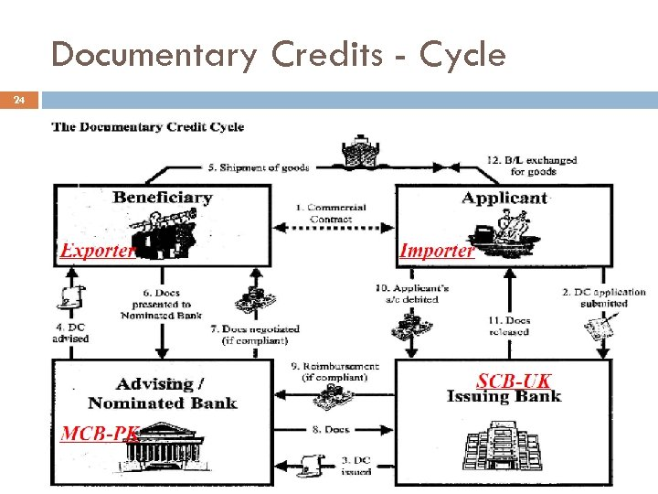 Documentary Credits - Cycle 24