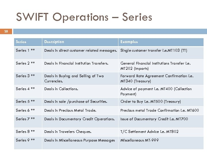 SWIFT Operations – Series 28 Series Description Examples Series 1 ** Deals in direct