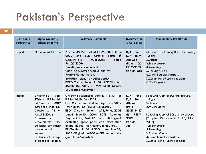 Pakistan's Perspective 29 Pakistan's Perspective Open Account / Extended Terms Advance Payments Documentar y