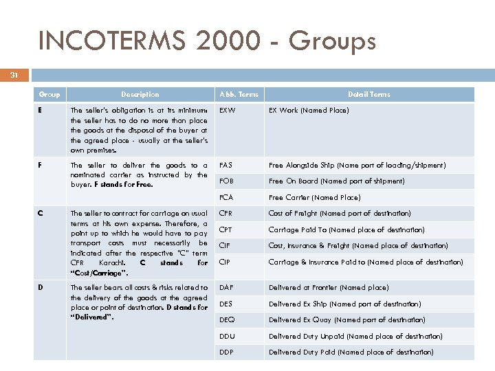 INCOTERMS 2000 - Groups 31 Group Description Abb. Terms Detail Terms E The seller's