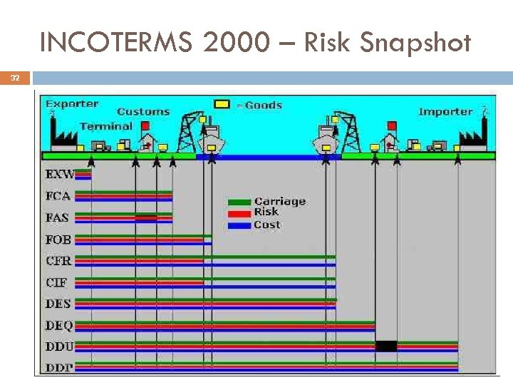 INCOTERMS 2000 – Risk Snapshot 32