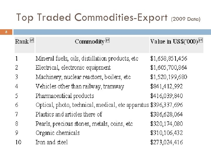 Top Traded Commodities-Export (2009 Data) 8