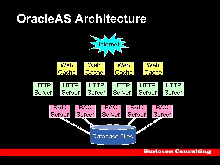 Oracle. AS Architecture Internet Web Cache HTTP Server RAC Server Web Cache HTTP Server