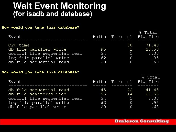 Wait Event Monitoring (for isadb and database) How would you tune this database? %