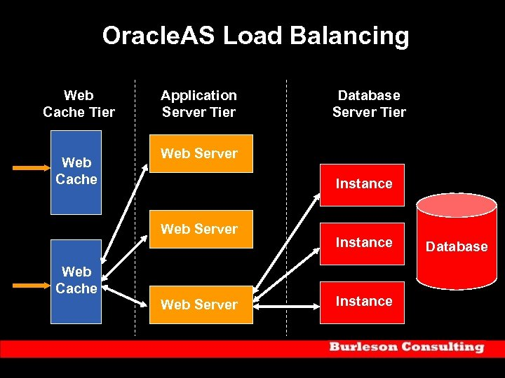 Oracle. AS Load Balancing Web Cache Tier Web Cache Application Server Tier Database Server