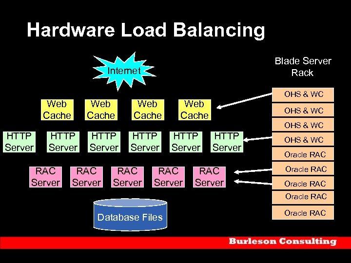 Hardware Load Balancing Blade Server Rack Internet Web Cache HTTP Server RAC Server Web