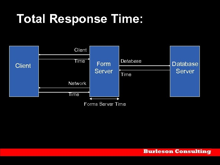 Total Response Time: Client Time Form Server Database Time Network Time Forms Server Time