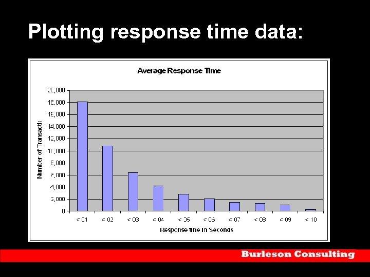 Plotting response time data: