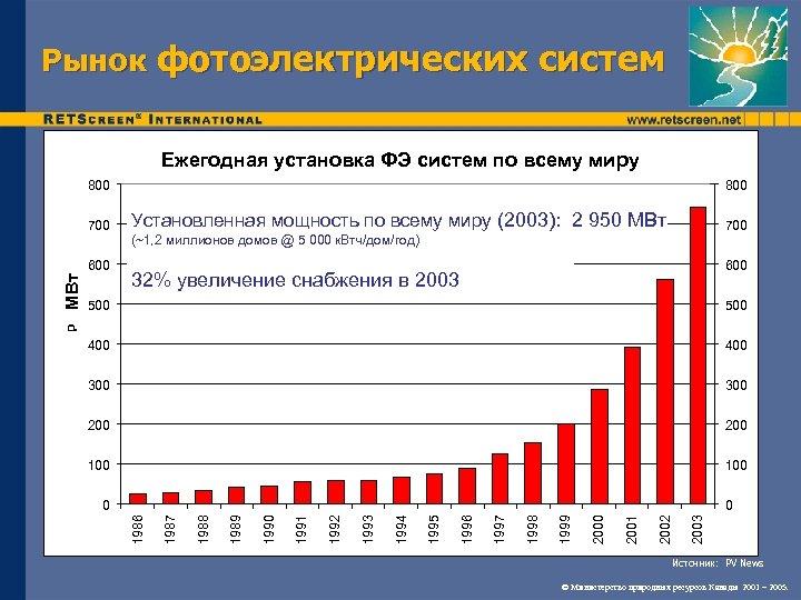 Рынок фотоэлектрических систем Ежегодная установка ФЭ систем по всему миру 800 700 800 Установленная