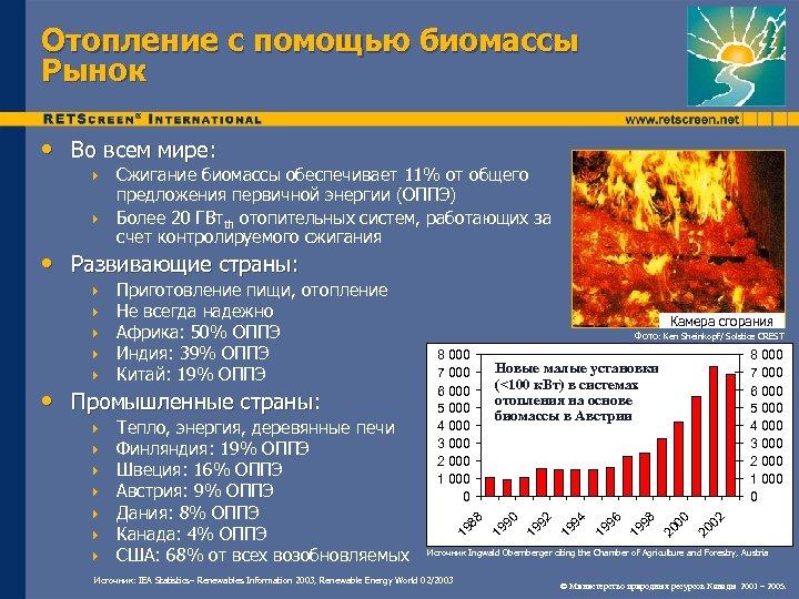 Отопление с помощью биомассы Рынок • Во всем мире: Сжигание биомассы обеспечивает 11% от