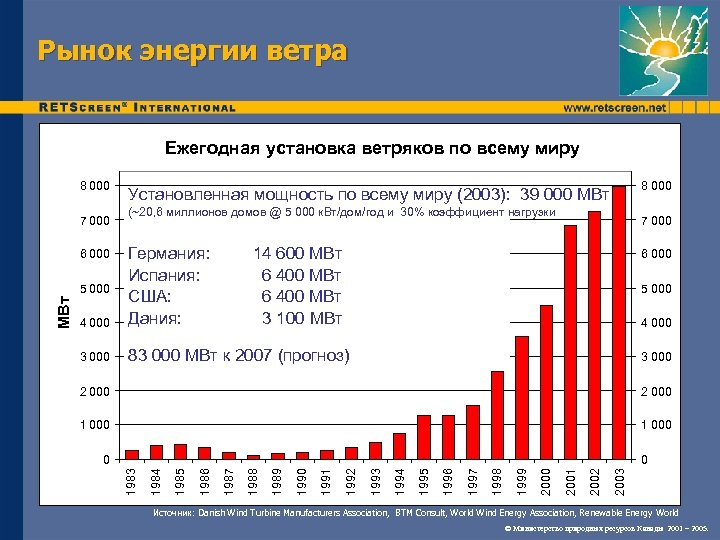 Рынок энергии ветра Ежегодная установка ветряков по всему миру 8 000 7 000 (~20,