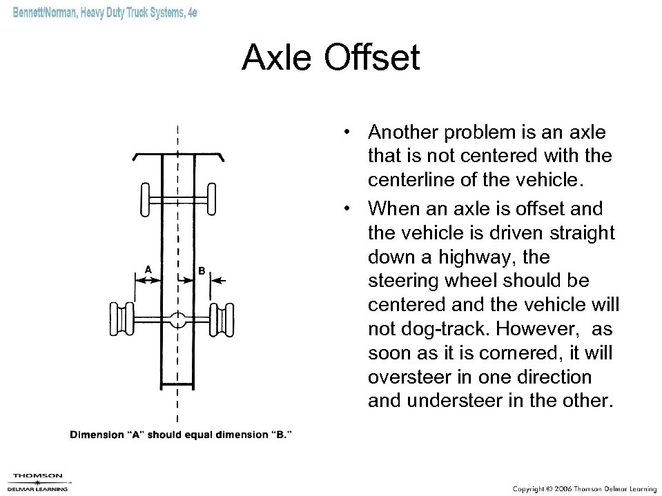 Axle Offset • Another problem is an axle that is not centered with the