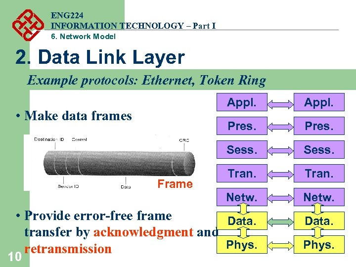 ENG 224 INFORMATION TECHNOLOGY – Part I 6. Network Model 2. Data Link Layer