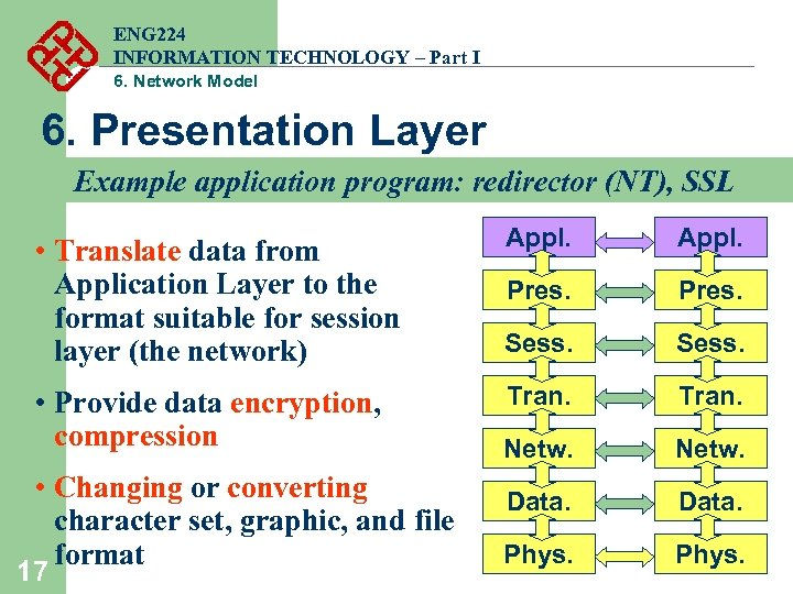 ENG 224 INFORMATION TECHNOLOGY – Part I 6. Network Model 6. Presentation Layer Example