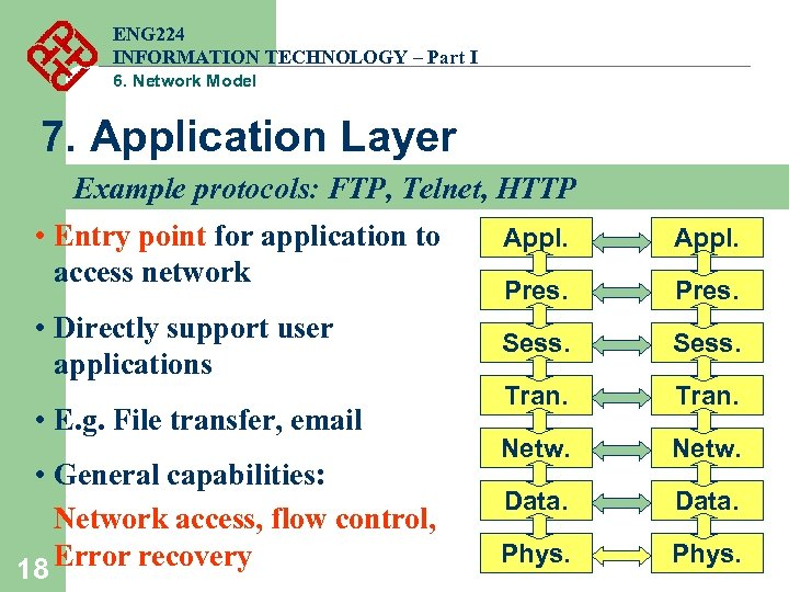 ENG 224 INFORMATION TECHNOLOGY – Part I 6. Network Model 7. Application Layer Example